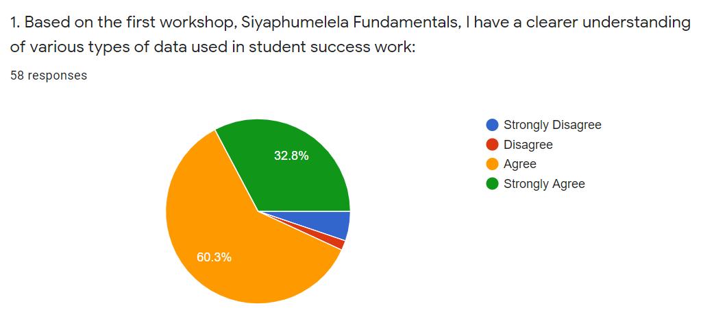 Participant's responses