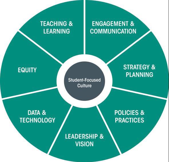 Institutional Capacity Assessment Tool