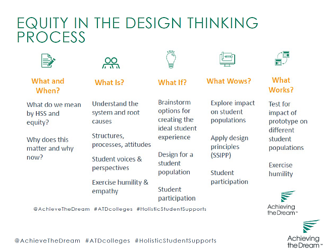 Equity in the Design Process